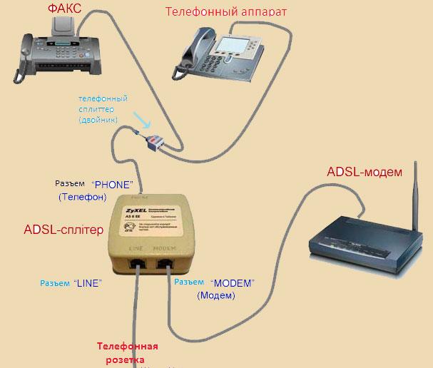adsl cплитер,схема подключения